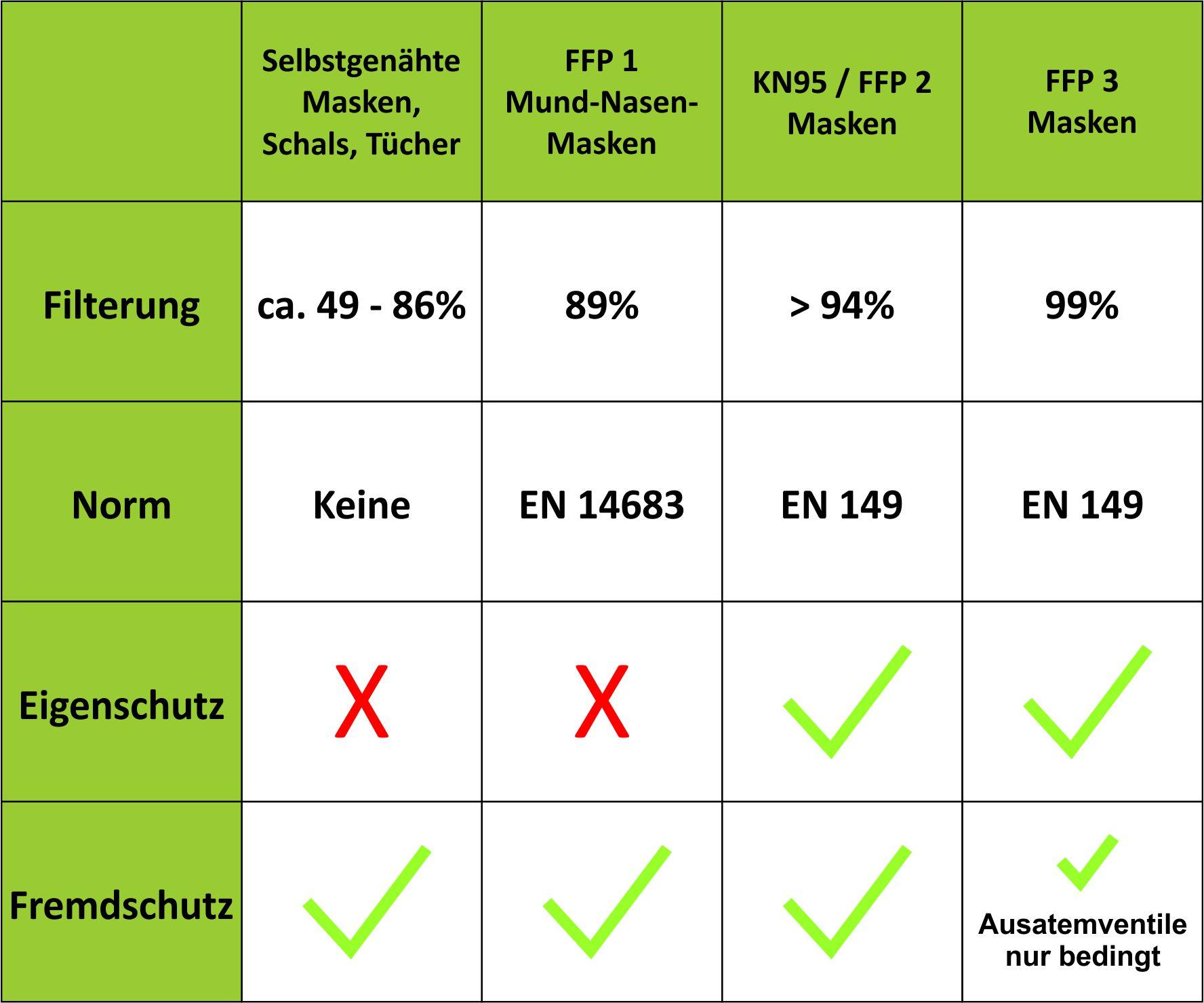 Atemschutzmaske FFP2 gefaltet - weiß - 20 Stück